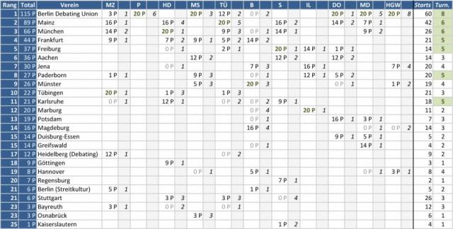 Ergebnisse für alle Debattierclubs in der Liga